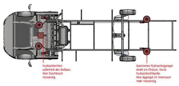 Hydraulische Hubstützen Anlage Mercedes Sprinter m. ALKO AMC 2018-, HY4 ALKO (HPA)